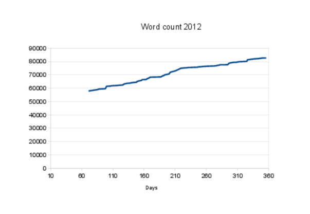 word_count_2012_larger
